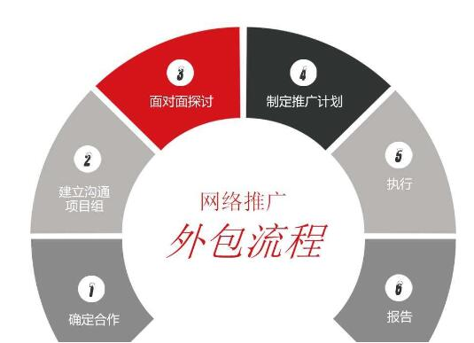 北京海淀网络外包公司哪家好