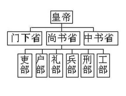 清朝的六部尚书主要负责什么 他们相当于现在什么级别